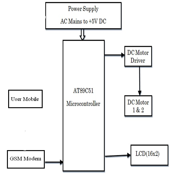 Gsm Based Automatic Irrigation System besides Index php additionally Single Phase Generator Wiring Diagram additionally Automatic Changeover Switch furthermore US7762786. on automatic transfer switch wiring diagram