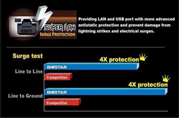 SUPER LAN Surge Protection
