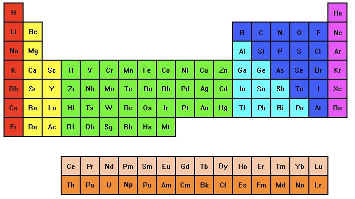 Tabla periodica historia tabla periodica la tabla peridica es un importantsimo recurso que utilizan los qumicos para poder acceder a todas las caractersticas y propiedades fsicas y qumicas de urtaz Gallery