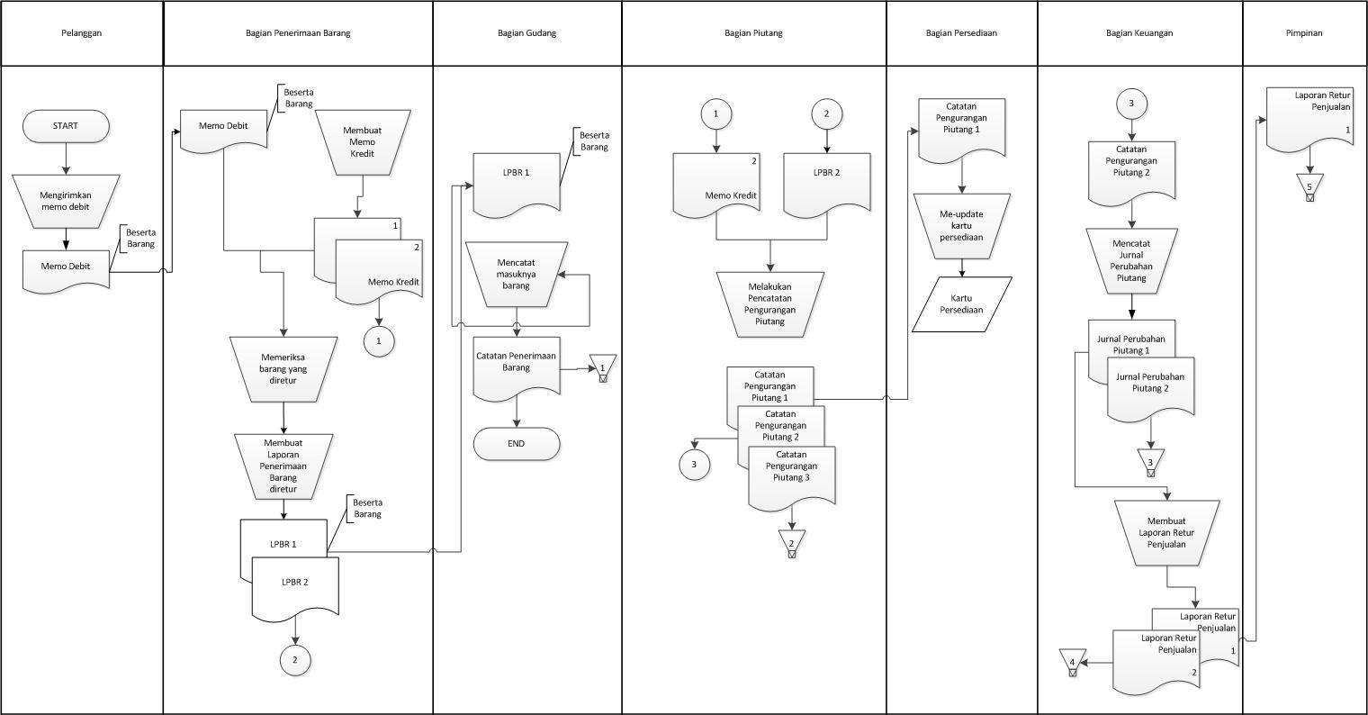 Sistem Informasi Akuntansi Transaksi 1 Siklus Pendapatan