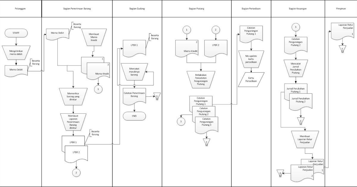 Sistem informasi akuntansi transaksi 1 siklus pendapatan ccuart Choice Image