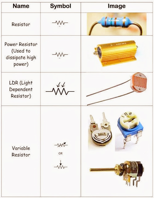 Electrical And Electronics Engineering Types Of Resistor With Symbol