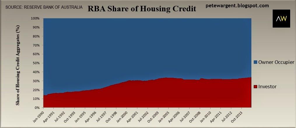 rba share of housing credit