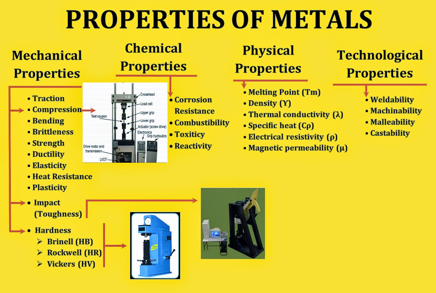 density of metals To calculate alkali metal density for sodium (na) and postassium (k), input  temperature value in degrees celsius and click calculate to derive density.