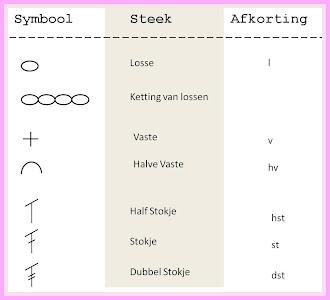 Basis Haaksteken & Symbolen