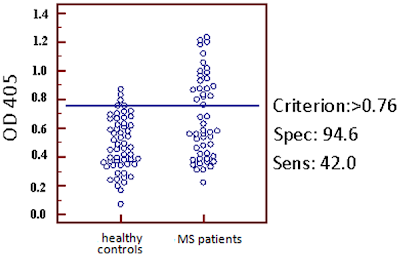Evaluation of serum samples from 50 MS patients (right column) and 56 healthy controls (left column)