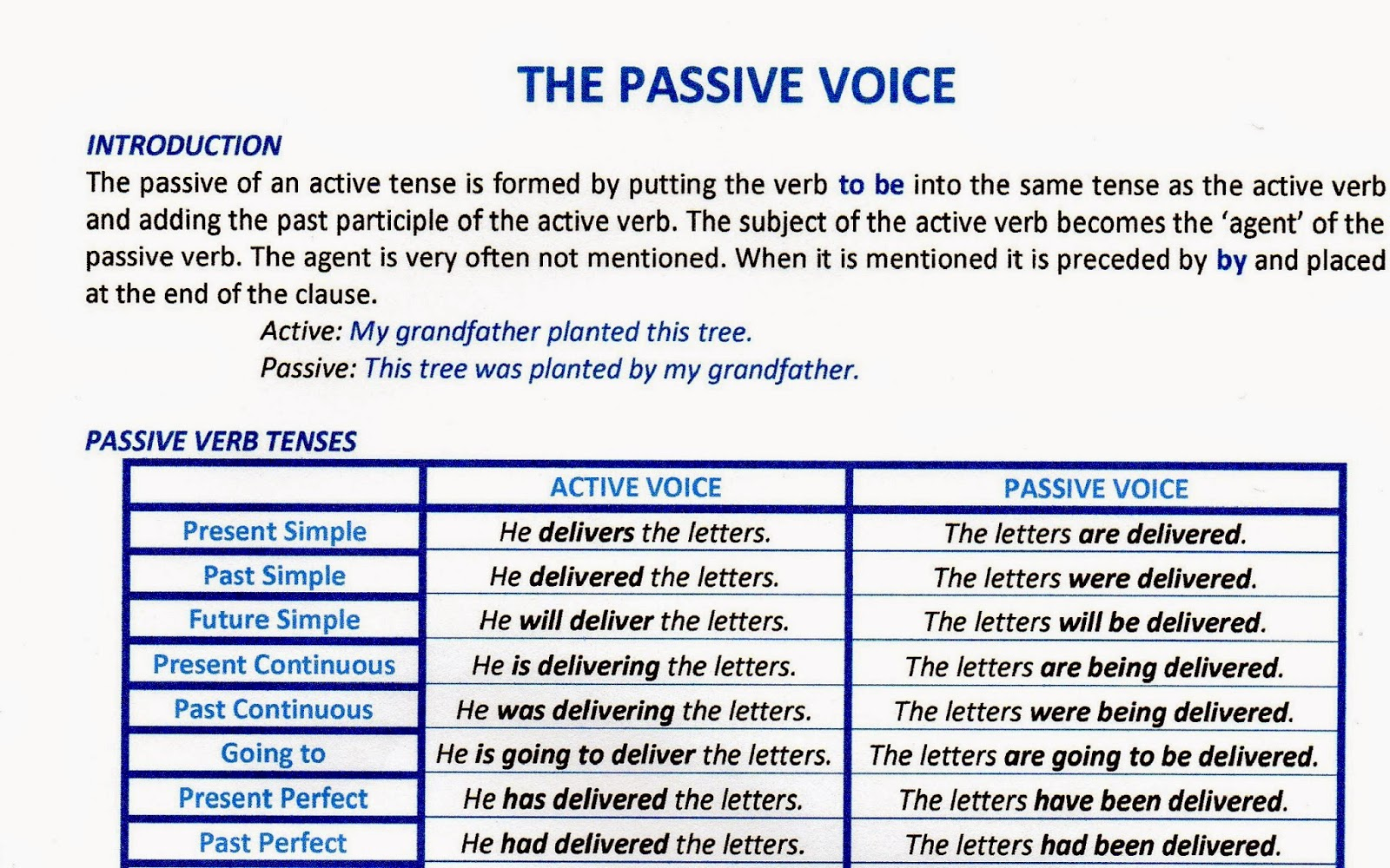 the passive voice Complete description of active and passive verb forms.