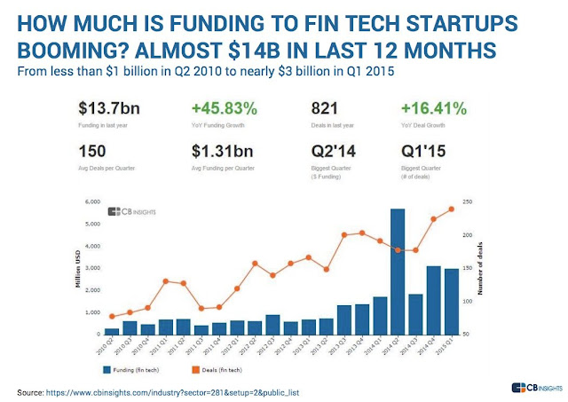 """ funding to the  fintech start up companies"""