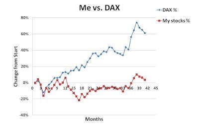 June, 2015, Me, versus, DAX