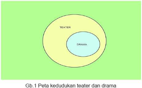 Naskah Drama Dan Unsur Intrinsiknya
