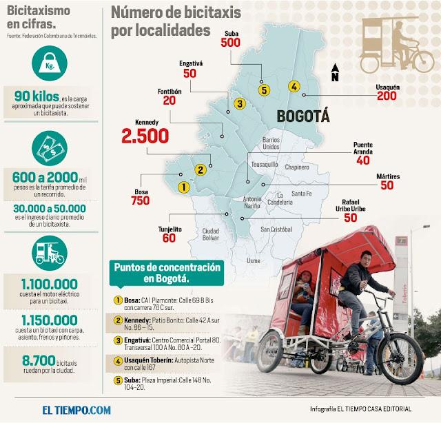 Infografia de los bicitaxis