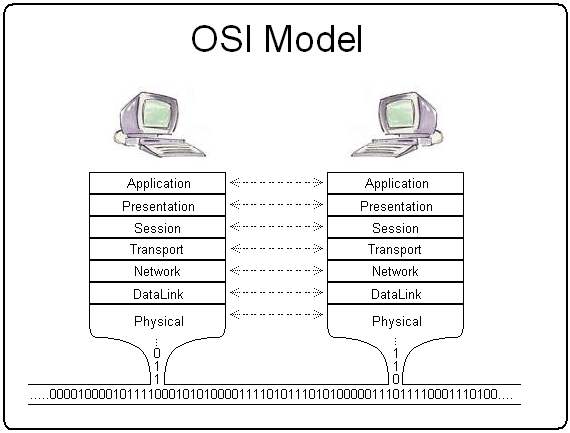 introduction to applied networking  osi reference model