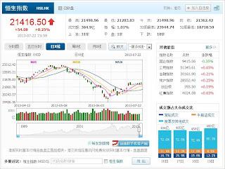 中国株コバンザメ投資 香港ハンセン指数20130722