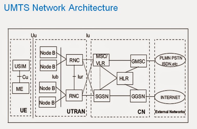 Telecom Knowledge And Experience Sharing Umts Interface