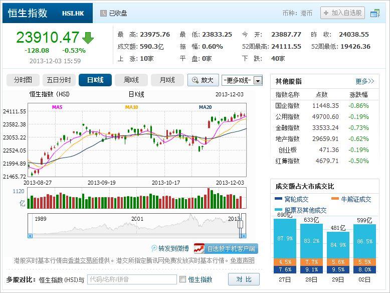 中国株コバンザメ投資 香港ハンセン指数20131203