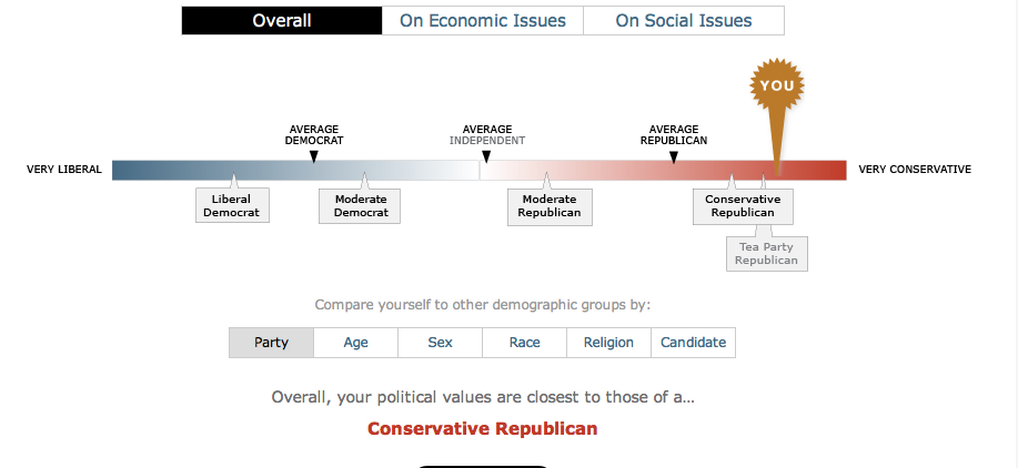 socialism comments looking political spectrum test that
