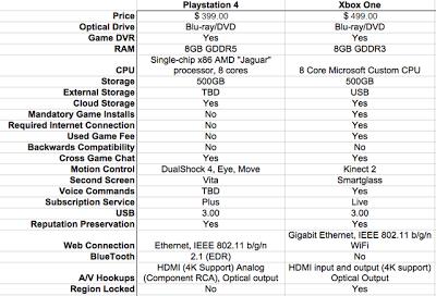 เปรียบเทียบ PS4 และ Xbox One