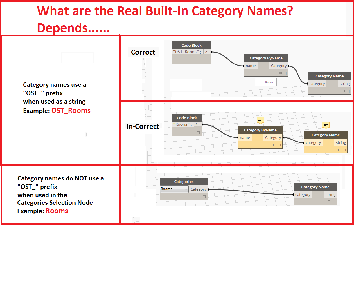 What are the real Category Names in DynamoBIM? … It Depends….