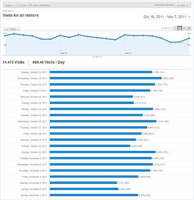 Data_Google_Analytics_Before_Update_Pagerank