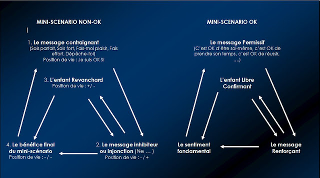 Process communication rouen