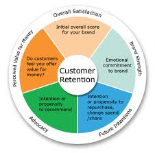 Customer-Retention, institute of digital marketing