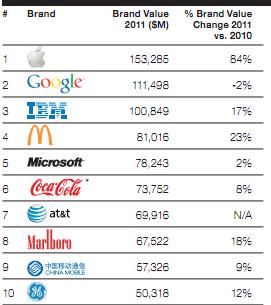 Top 10: marcas mas valiosas 2