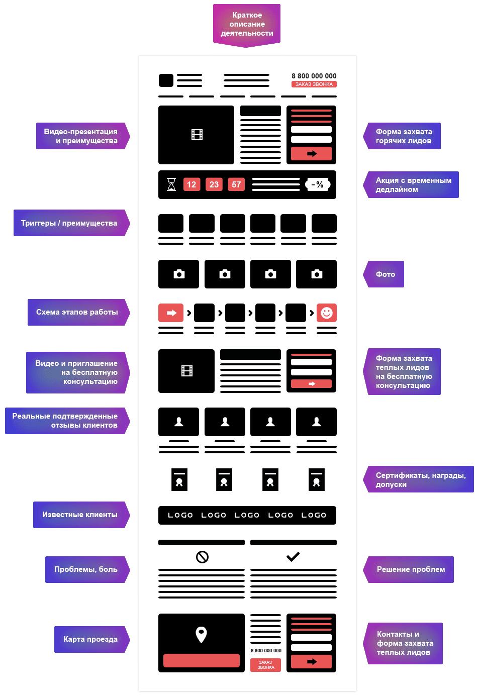 Структура целевой страницы может включать десятки элементов и триггеров