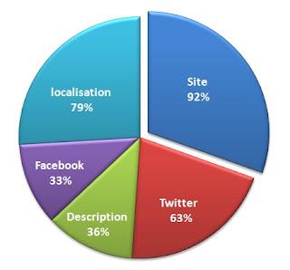 profil, entreprises, marques, pinterest, france, etude, statistiques,