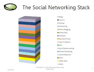 Social Networking How to stop it becoming a time sink