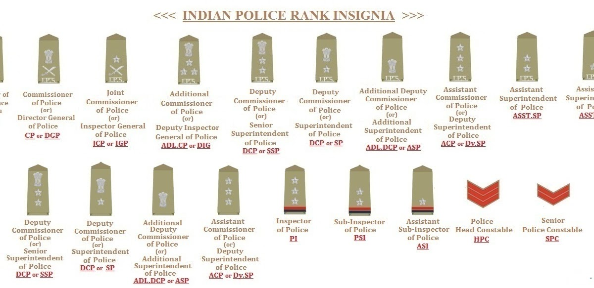 My Knowledge Book: Indian Police Ranks and Insignia