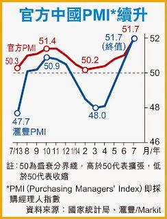 中國匯豐製造業 PMI  2014年7月