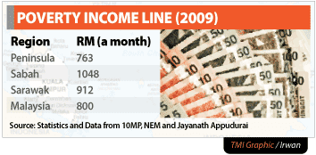 malaysia poverty line Throughout 2009-2012, the high increase in average household monthly income along with low inflation rate has given a significant effect to the decrease in poverty incidence the incidence of poverty in malaysia decreased substantially from 38% in 2009 to 17% in 2012 the number of poor households has reduced by.