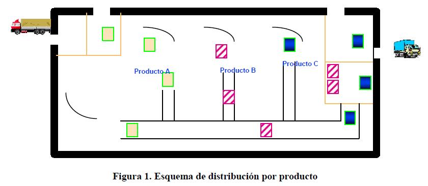 Displan importancia de una distribucion de planta for Distribucion de oficinas en una empresa