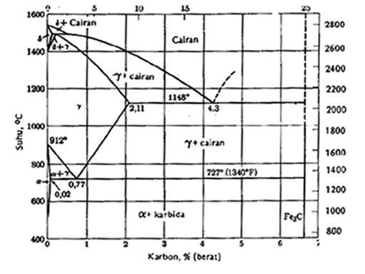 Proses perlakuan panas ridersystem gambar 1 diagram keseimbangan besi karbon japrie 1991 380 ccuart Image collections