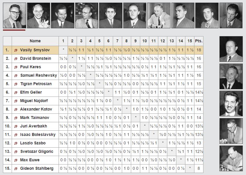 Torneo de Candidatos Zurich 1953