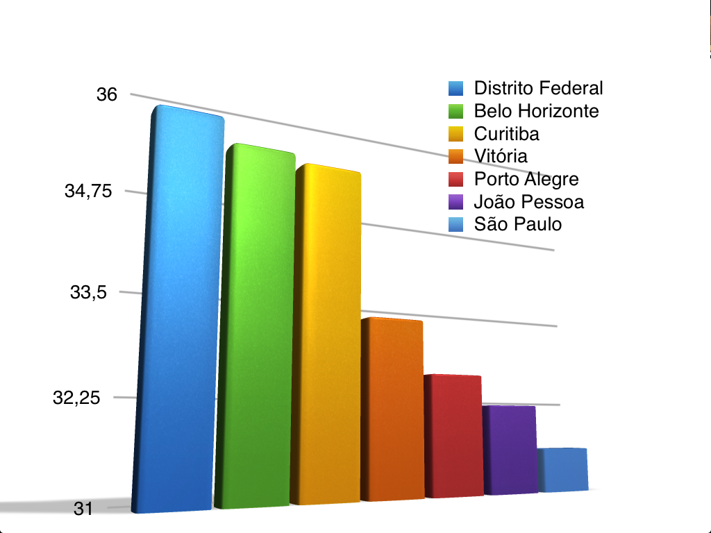 Gráfico acima revela os índices percentuais desete capitais ...