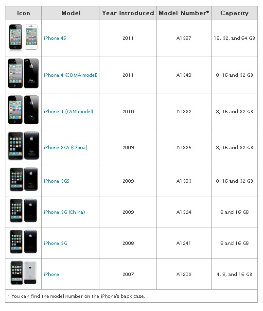 How To Identify Iphone Model >> Iphone Models Unlocking Iphone Guide Easy Step By Step Guide To
