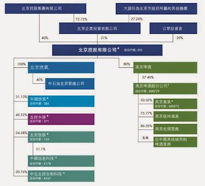 北京控股 392 公司架構
