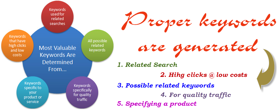 proper keyword for blog search