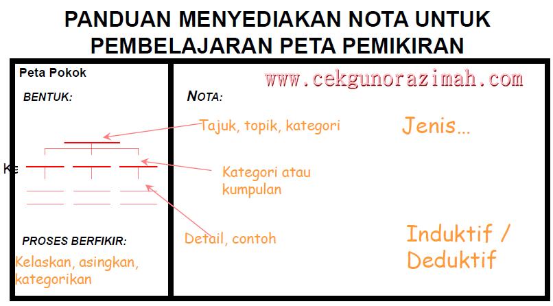 i-Think : Peta Pokok