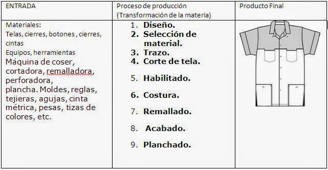 Tecnologia informatica ii bloque v for Descripcion del proceso de produccion