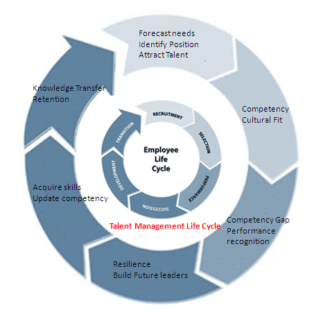 Employee Life Cycle Management Employee Life Cycle And in