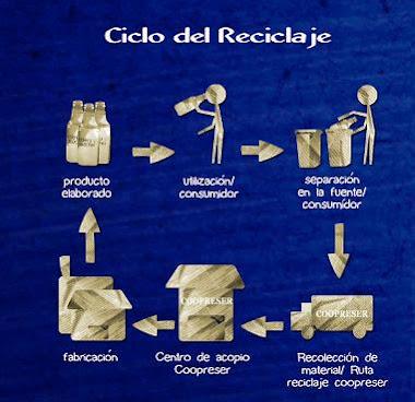 Ciclo del Reciclaje