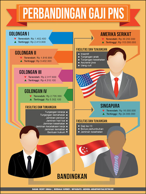 Perbandingan Gaji ASN Indonesia