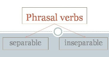 Phrasal verbs separable and inseparable, Lista de verbos frasales separables e inseparables