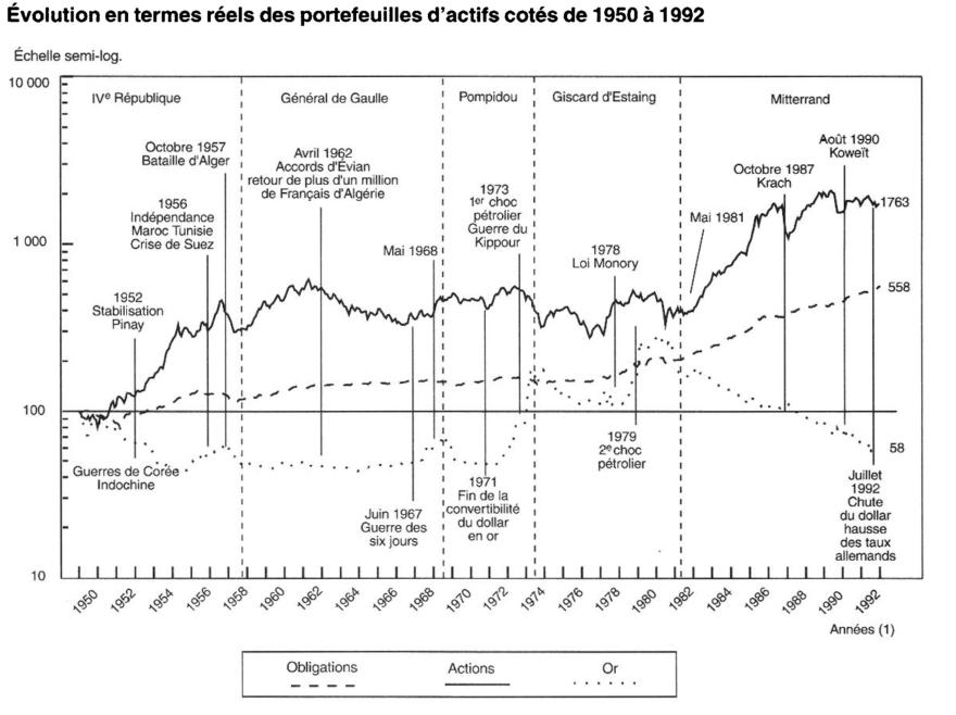 Évolution en termes réels des portefeuilles d'actifs  cotés  de 1950 à 1992