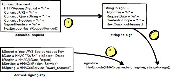 Signature Version 4 Signing Process, Java