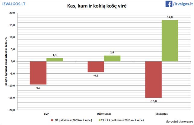 Lietuvos ekonominiai rodikliai