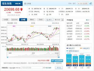 中国株コバンザメ投資 香港ハンセン指数0925