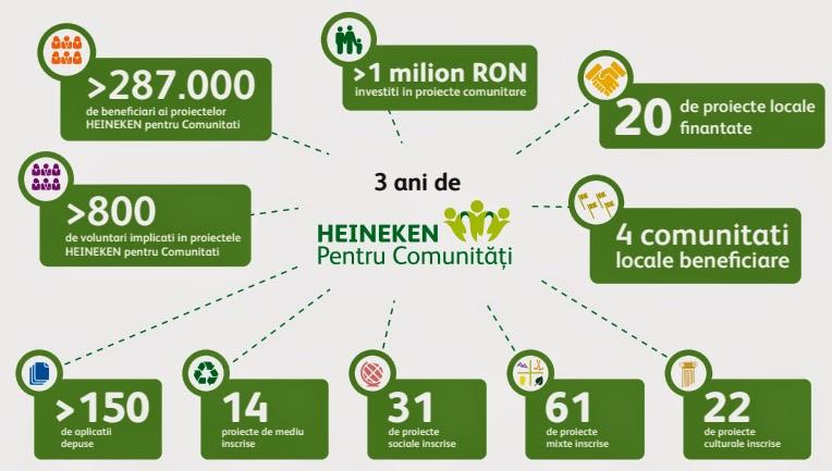 3 ani de Heineken pentru comunitati